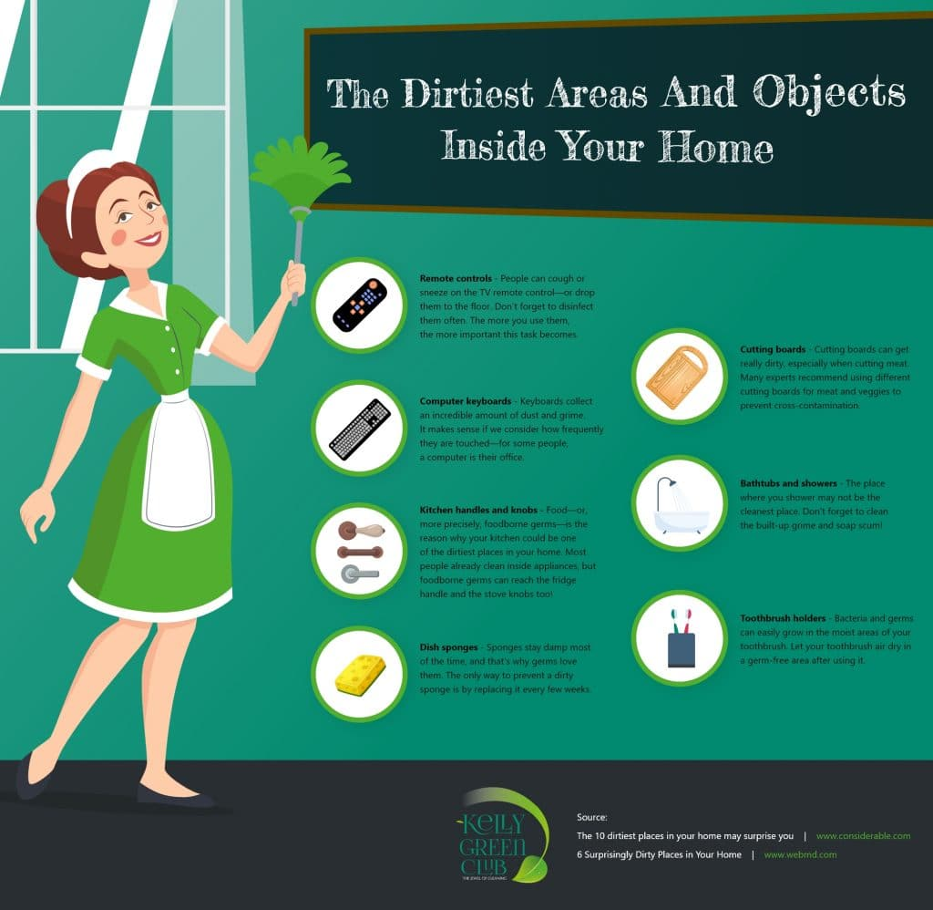 The Dirtiest Areas And Objects Inside Your Home